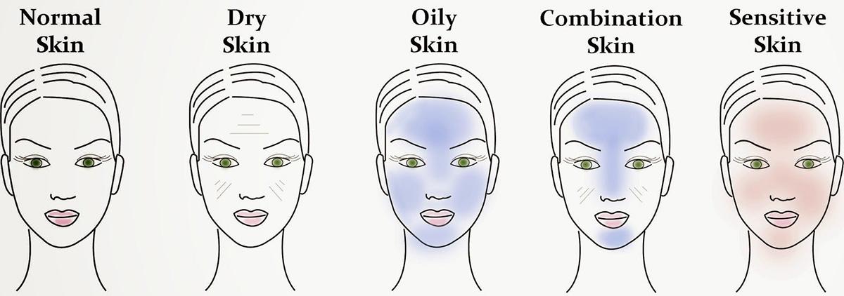 da bạn thuộc loại nào