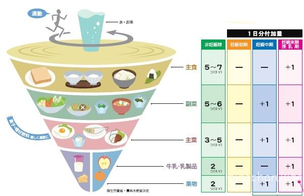Mô hình dinh dưỡng cần thiết cho phụ nữ mang thai áp dụng ở Nhật Bản