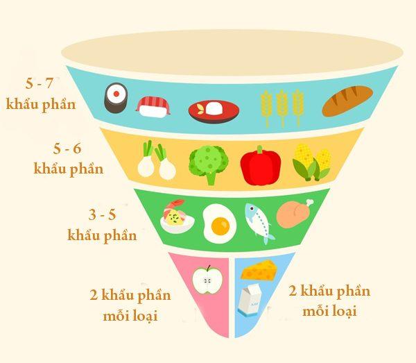 nguyên tắc dinh dưỡng của Nhật